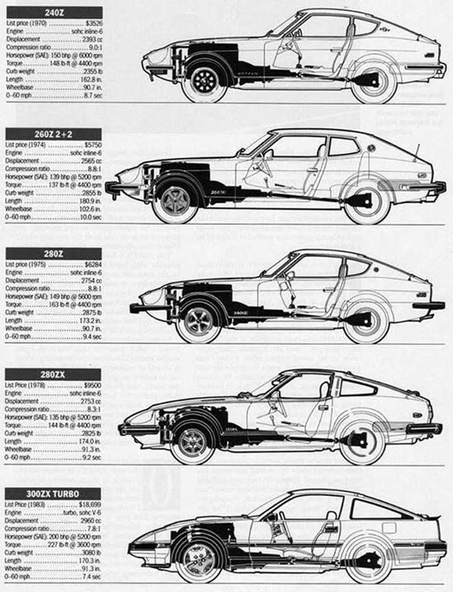 Specifications sheet of various Datsun Z-car generations 240Z, 260Z, 280Z, 280ZX, 300ZX Turbo.